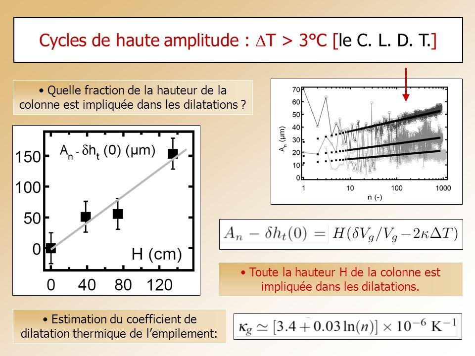 Cycles de haute amplitude : DT > 3°C [le C. L. D. T.]
